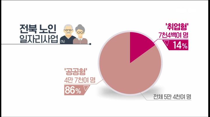 초고령사회 전북, 일자리 대책은?