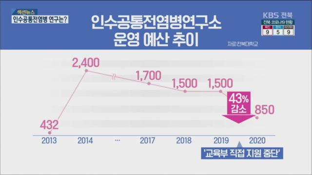 [섹션뉴스] 수백억 원 들이고 '또 연구소 추진?'