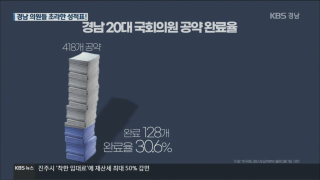 [2020 총선 경남] 경남 20대 국회의원 공약, 초라한 성적표!