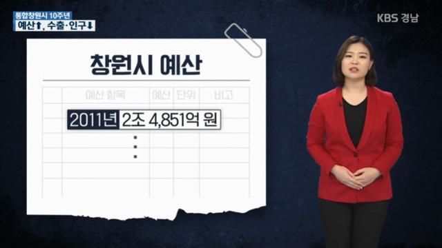 """[통합창원시 10주년]⑤ 통계로 본 10년…""""예산↑·인구·수출액↓"""""""